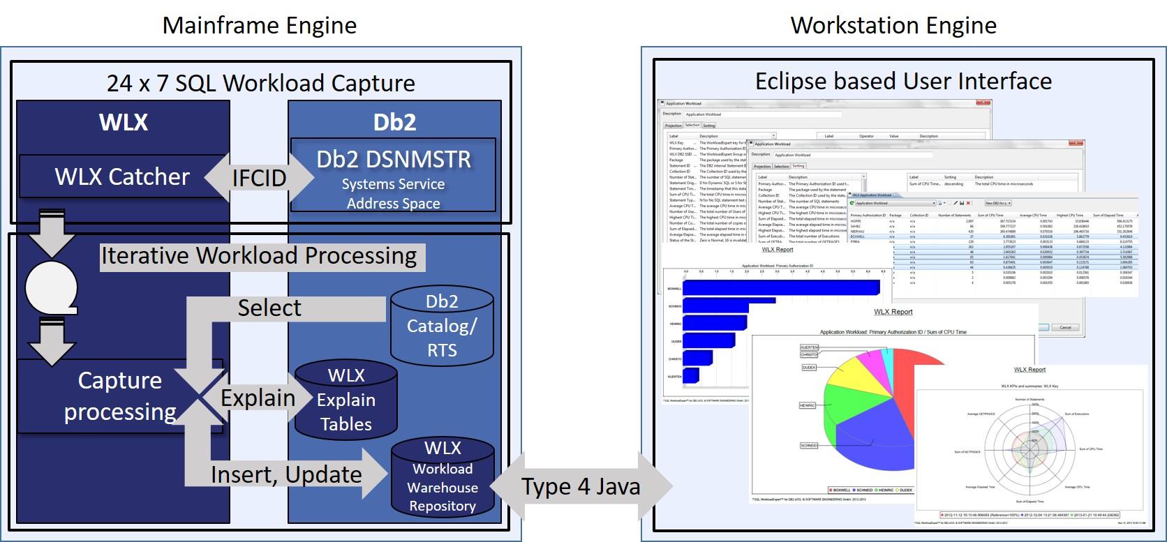 SEG-Bild-SQL-WorkloadExpert for Db2 zOS