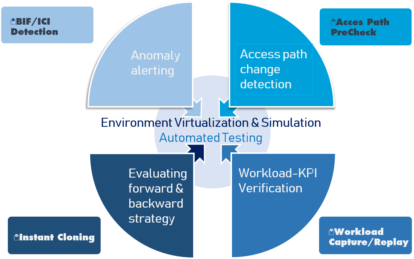CDDC for Db2 z/OS - Continuous Delivery Deployment Check - Agile & Environment simulation - 4 levels of testing - Devops - production clone - function-level; catalog-level