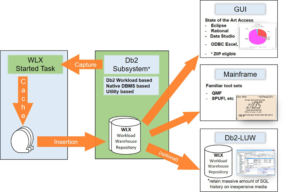 Database Activity Monitoring (DAM) - segus com